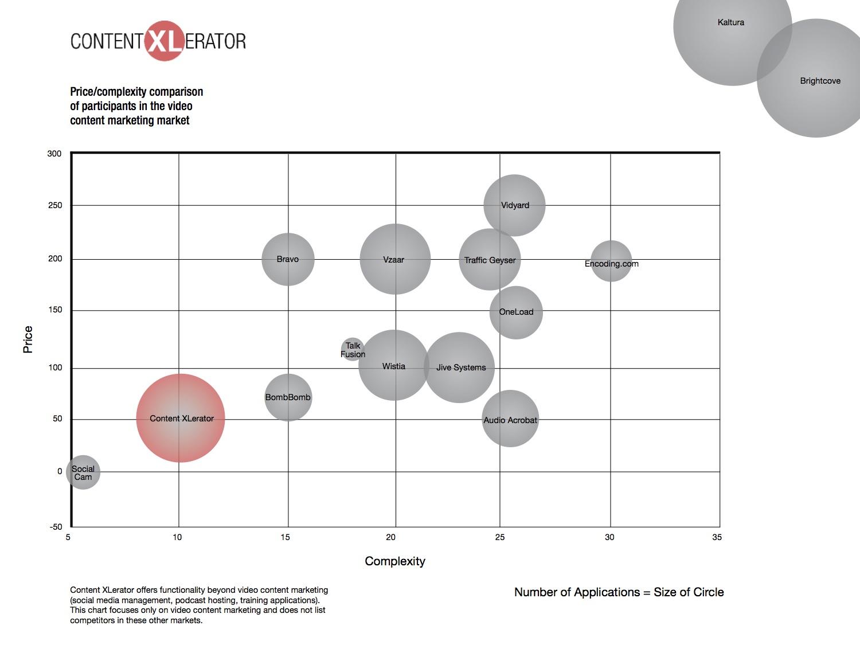CXL Competition Bubbles